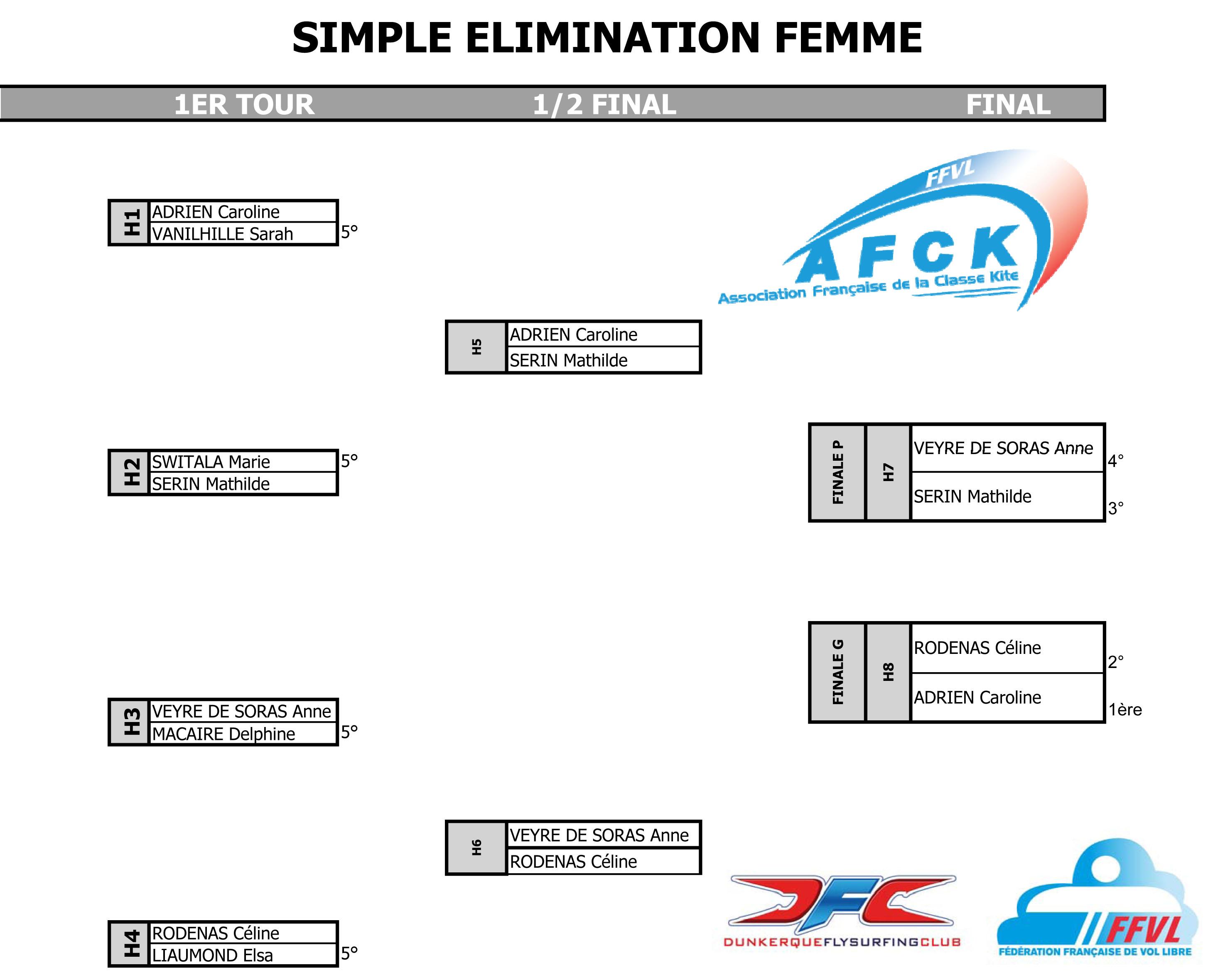 Championnat de France : classement provisoire femmes