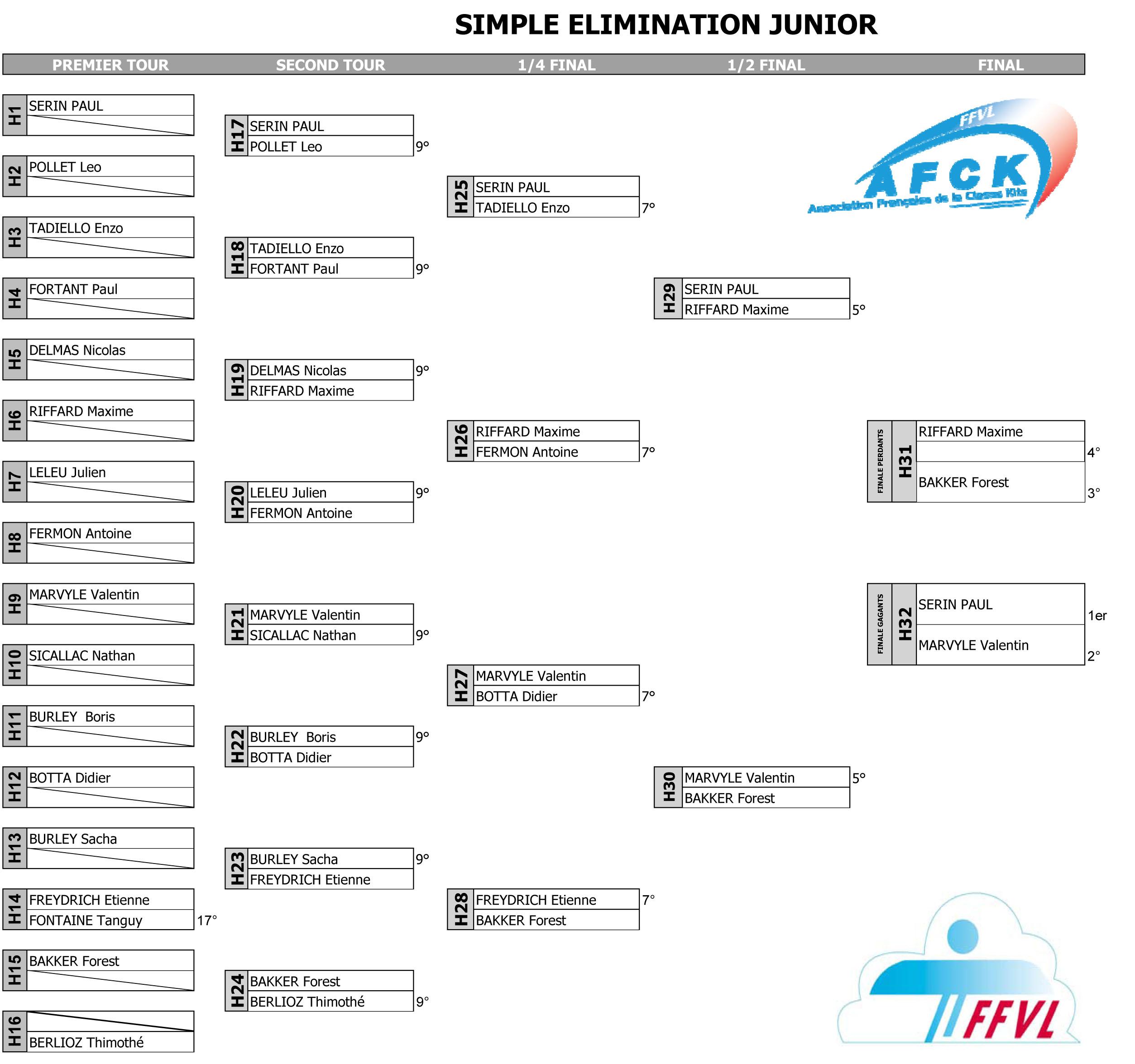 Championnat de France : classement provisoire juniors